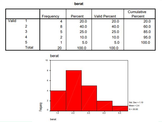 Data frekuensi menggunakan SPSS