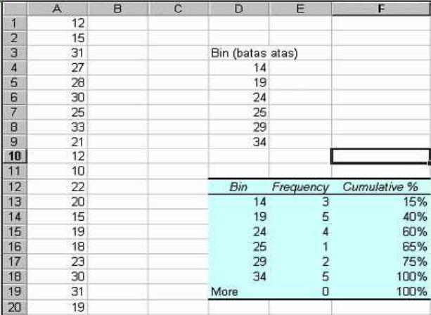 data frekuensi